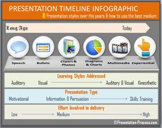 Infographic showing presentation styles timeline