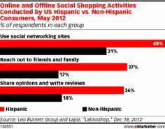 Hispanics' Shopping Activity Reflects Digital Affinity - eMarketer