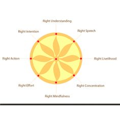 eight fold path christianity Eightfold path vs ten commandments no description by jesus g on 15 october 2011 tweet comments (0) please log in to add your comment report abuse more presentations by jesus g felix dia de las madres.