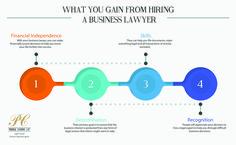 Legal Business, Divorce Lawyers, Gain, Handle, Success, Activities, Organisation