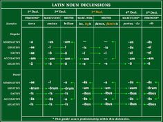 """""""You ain't nothin' but a noun dog, declining all the time! """"The 'Satellite View' of the 5 Latin Noun Declensions"""" Latin Language Learning, Teaching Latin, Language And Literature, Foreign Language, Latin Phrases, Latin Words, Conjugation Chart, Latin Grammar, Classical Latin"""