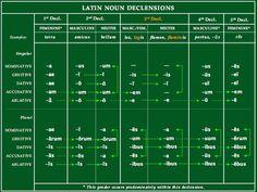 Latin Conjugation Table | Latin Grammar Study Aids | Latin IS English!