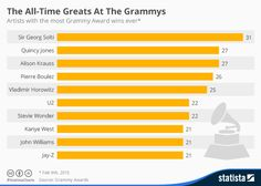 This chart shows the artists with the most Grammy Award wins ever.