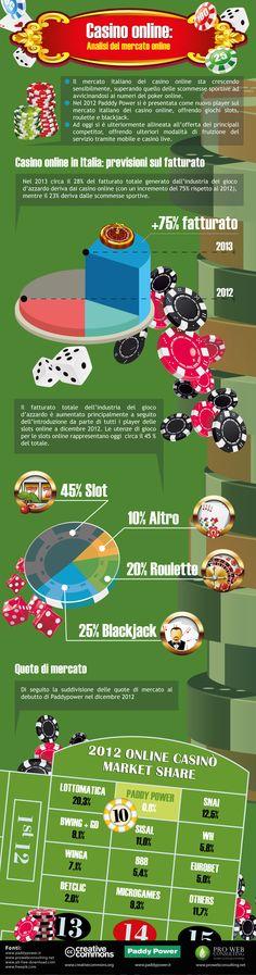 Infografica casinò online Paddy Power