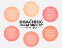 The Coaching Relationship Mind Map from Academy of Coaching