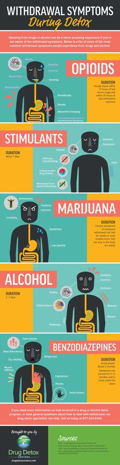 Most Common Drug-Detox Withdrawal Symptoms - Infographic