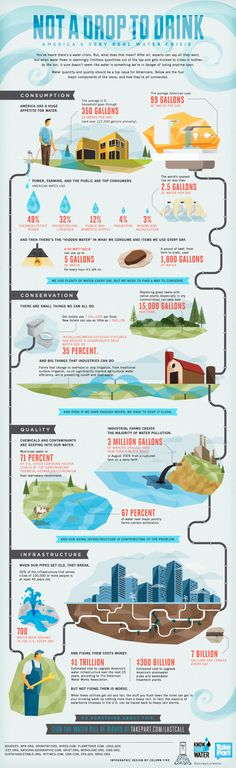 Infographic: Not A Drop to Drink