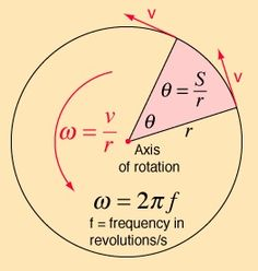 Angular velocity is equal to the circumference pi r) times the frequency; if whirling a mass around in a horizontal circle, can find the radius of the circle by (length of string x sinangle), then use the above equation Physics Lessons, Physics Concepts, Physics Formulas, Physics Notes, Physics And Mathematics, Quantum Physics, Algebra, Calculus, Engineering Science
