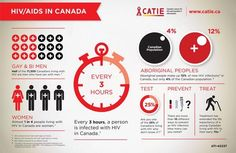 HIV/AIDS in disproportionately affects gay and bisexual men, aboriginal peoples, and young women in Canada - CATIE infographic poster Aids Awareness, World Aids Day, Public Information, Aboriginal People, Christian Memes, Relationships Love, Online Dating, Counseling, Positivity
