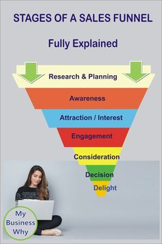 The Seven Stages of a Sales Funnel, fully explained.