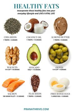A quick keto diet for dummies style guide that explains what is keto. Includes an introduction to the keto diet, easy keto recipes, & tools from the web. Healthy Fats Foods, Healthy Smoothie, Healthy Snacks, Healthy Eating, Protein Foods, List Of Healthy Fats, Best Protein, High Protein Recipes, Keto Recipes