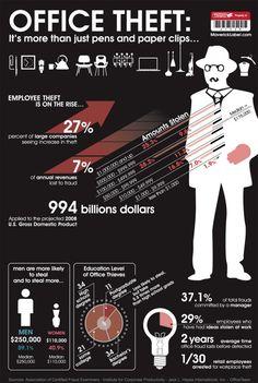 Office Theft Statistics  - http://www.bestinfographics.co/office-theft-statistics/