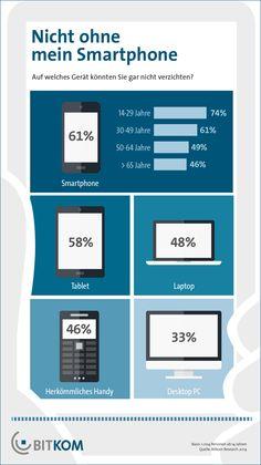 61% können sich nicht vorstellen auf ihr Smartphone zu verzichten. OMG was ist nur mit den anderen 59 los?