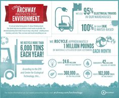 Infographic: How Archway Protects the Environment.