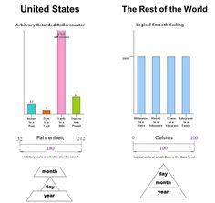 Unités de mesure, Etats Unis vs Le reste du monde