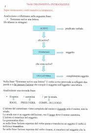 Risultati immagini per schema verbi