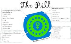 Find out what the pill could be doing to your body!