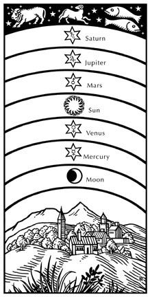 The seven planets of the old cosmology included the Sun (Sol) and the Moon (Luna), which we now don't regard as planets at all.  The other five were Mercury, Venus, Mars, Jupiter, and Saturn.