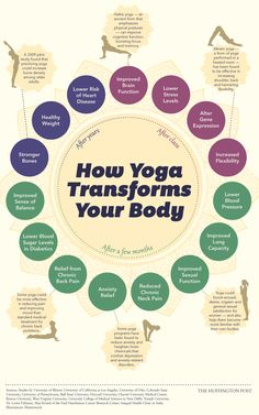 Yoga Changes your Body—Starting the Day you Begin. [Infographic] yoga infographic - after class, after months, and after years! Benefits of Yoga! :)yoga infographic - after class, after months, and after years! Benefits of Yoga! Ashtanga Yoga, Yoga Bikram, Sup Yoga, Kundalini Yoga, Iyengar Yoga, Pilates Yoga, Pilates Reformer, Qi Gong, Health Tips