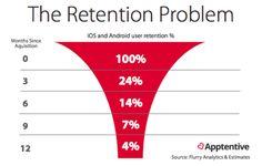 Applis mobiles : le problème de la rétention (Source : Apptentive)