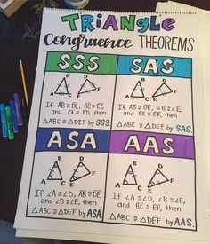 I've got so much SAS 💁🏼🔼 Triangle Congruence Theorems anchor chart for my #GEOMETRY friends 💚💙💜✌🏻Currently building a set of Geometry…