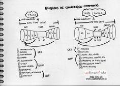 Mis notas sobre la anatomía clásica de los embudos de conversión en una startup.