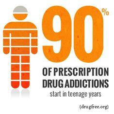 90% of Prescription Drug Addictions start in teenage years.