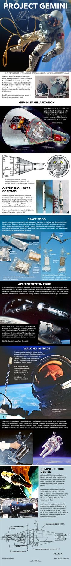 How NASA's Gemini Spacecraft Worked (Infographic) By Karl Tate, Infographics Artist