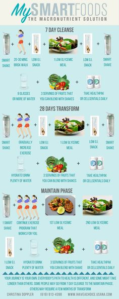 Here's a cleaner and smarter new Macro Nutrients food line from USANA. The My Smart Start program will help you ween away from sugar addiction using the 3 steps: 7 day-My Smart Start, followed by 27 days of Transform phase and finally the Maintain Phase. All shakes are non-GMO, gluten free and organic.  choose between Soy, Whey or Plant Protein base and add Protein or Fiber Booster. seven flavors to customize your drink, cappuccino, chocolate, banana, orange cream, peach mango and green tea.