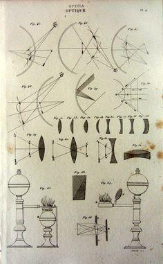 vintage science diagram - Google Search | Charts, Diagrams, Maps ...