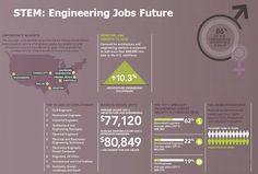 Engineering Jobs Future Looks Bright