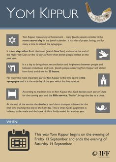 Yom Kippur, the Jewish Day of Atonement. Here's a graphic with the facts.