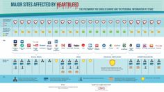 All the passwords you should change because of Heartbleed, in one handy graphic