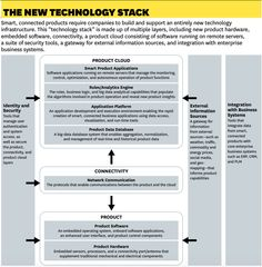 Article from HBR - Product Cloud Technology Stack
