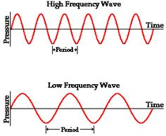 Pitch and Frequency: This page from The Physics Classroom explains the connection between the pitch of a sound and the frequency of the sound wave. Ks2 Science, Sound Science, Physical Science, Science Lessons, Science Experiments, Physics Of Sound, Physics 101, Physics Formulas, Physics Notes