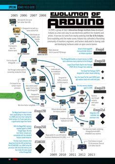 Evolution of Arduino #infografia #infographic #tech