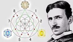 Nikola Tesla did countless mysterious experiments. Almost all genius minds have a certain obsession. Nikola Tesla had a pretty big one! Tesla 3 6 9, N Tesla, Tesla Power, Nikola Tesla Inventions, Nikola Tesla Quotes, Nicola Tesla, Sacred Geometry Symbols, Mathematics Geometry, Tesla Coil