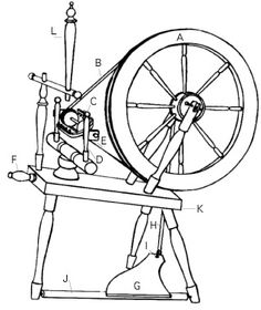 The Woolery can give you an introduction to selecting a spinning wheel, buying a spinning wheel, touching on the types of wheels, technical terms, attachments, spinning options and considerations in choosing a wheel, including, perhaps, your first wheel.