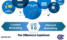 The Difference Between Inbound and Content Marketing Explained [Infographic] http://rite.ly/jdWU