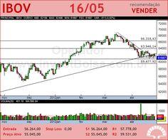 IBOVESPA - IBOV - 16/05/2012 #IBOV #analises #bovespa