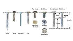 Different Types of Screws and their Uses | Mutual Screw & Supply