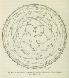 Fig. 175. Movement of Venus in relation to the Earth, after Cassini, from 1708 to 1716. Astronomie populaire. 1854.