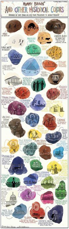 İnsanoğlunun Tarih Boyu Renk Üretimini Anlatan İnfografik * Bigumigu