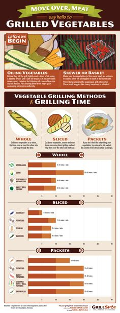 How to Grill Vegetables: Two Vegetable Grilling