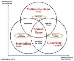 Crea y aprende con Laura: ¿Que son los juegos serios o serious games?