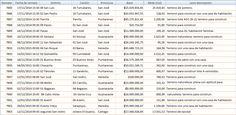 Remates Seleccionados: Remates publicados hoy 30-10-2014