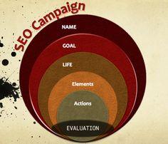 How to define a SEO campaign to achieve your goals.  http://sandramgm.blog.com/  @sandramgm