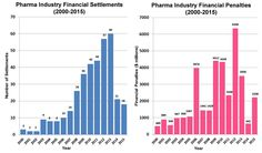 Pharma Marketing Blog: 25 Years of Pharma Criminal and Civil Penalties: Off-Label Marketing Tops the List, But...