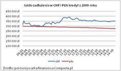 Saldo zadłużenia w CHF i PLN kredyt z 2009 roku. Źródło: www.comperia.pl