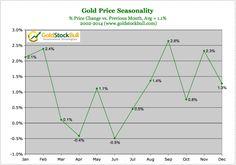 Gold seasonality chart 2014